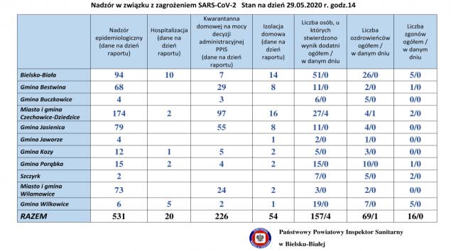 Piątek, 29 maja: cztery nowe zakażenia koronawirusem w gminie