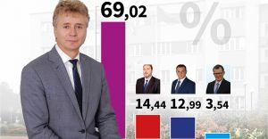 Marian Błachut zdecydowanie wygrał wybory w I turze!